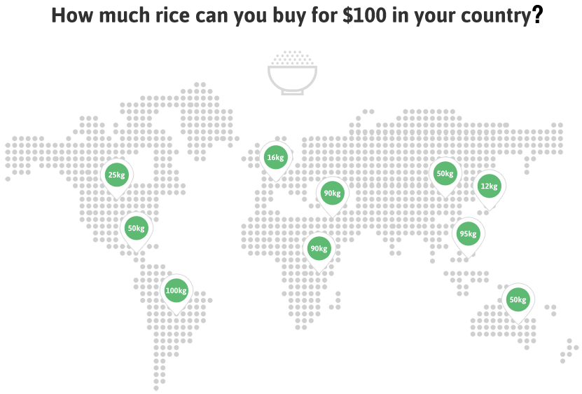 living costs in different countries