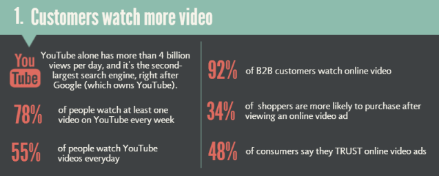 benefits of video content infographic