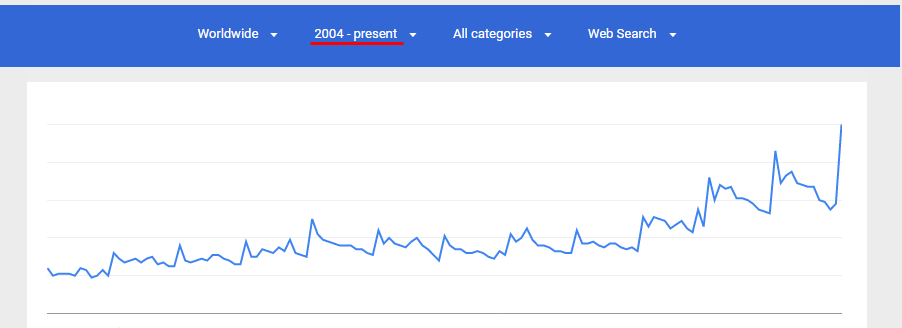 detox Google Trends over years