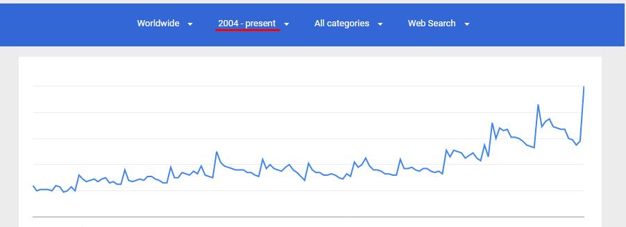 detox Google Trends over years