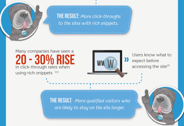rich text snippets infographic