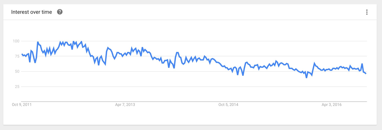 Bartending - Google Trends
