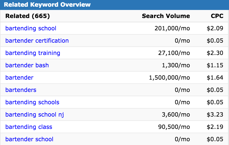Bartending Results - Keyword Spy