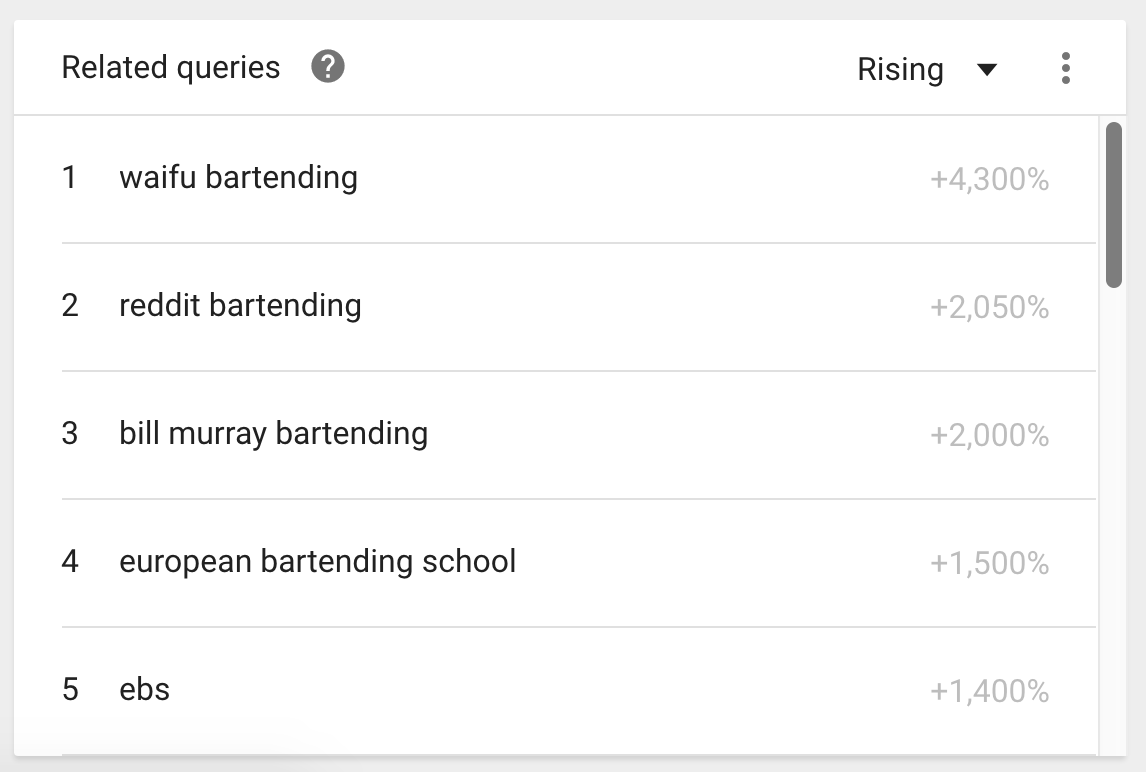 Bartending Related Topics - Google Trends