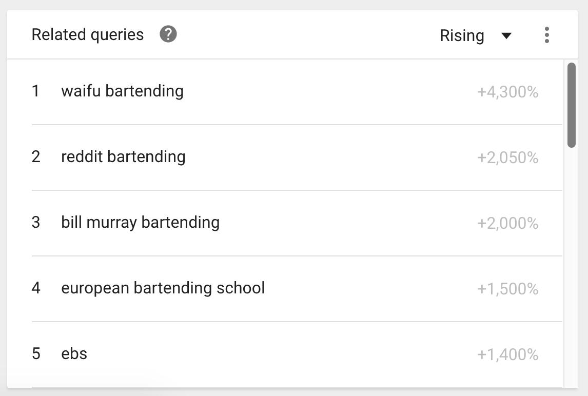 Bartending Related Topics - Google Trends