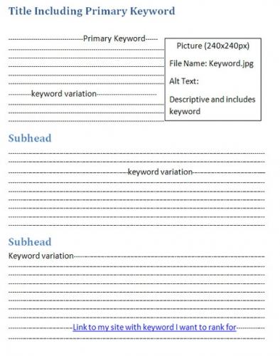 SEO Optimized blog layout