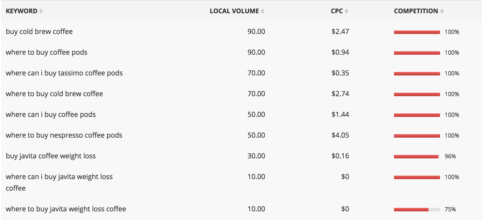 Buy Coffee - Affilotools Results