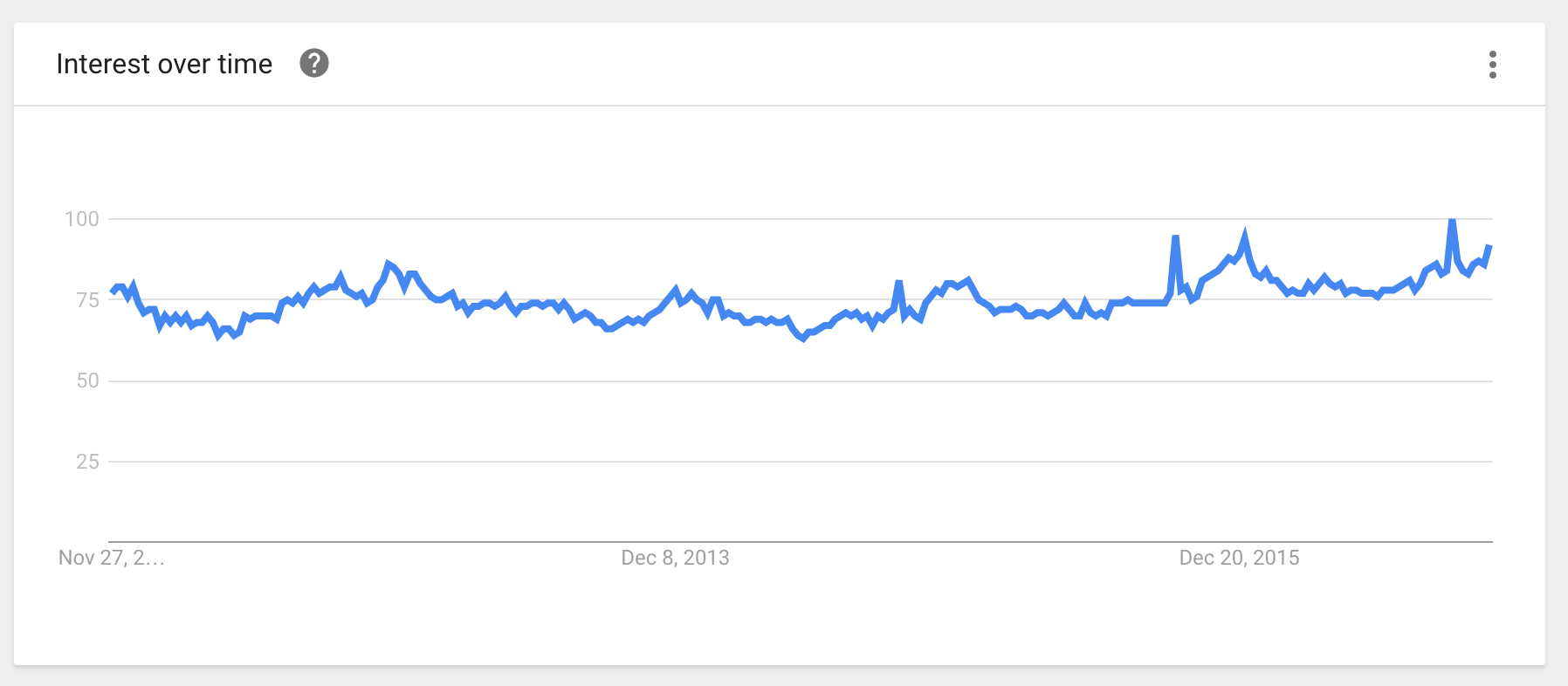 Coffee - Google Trends Results