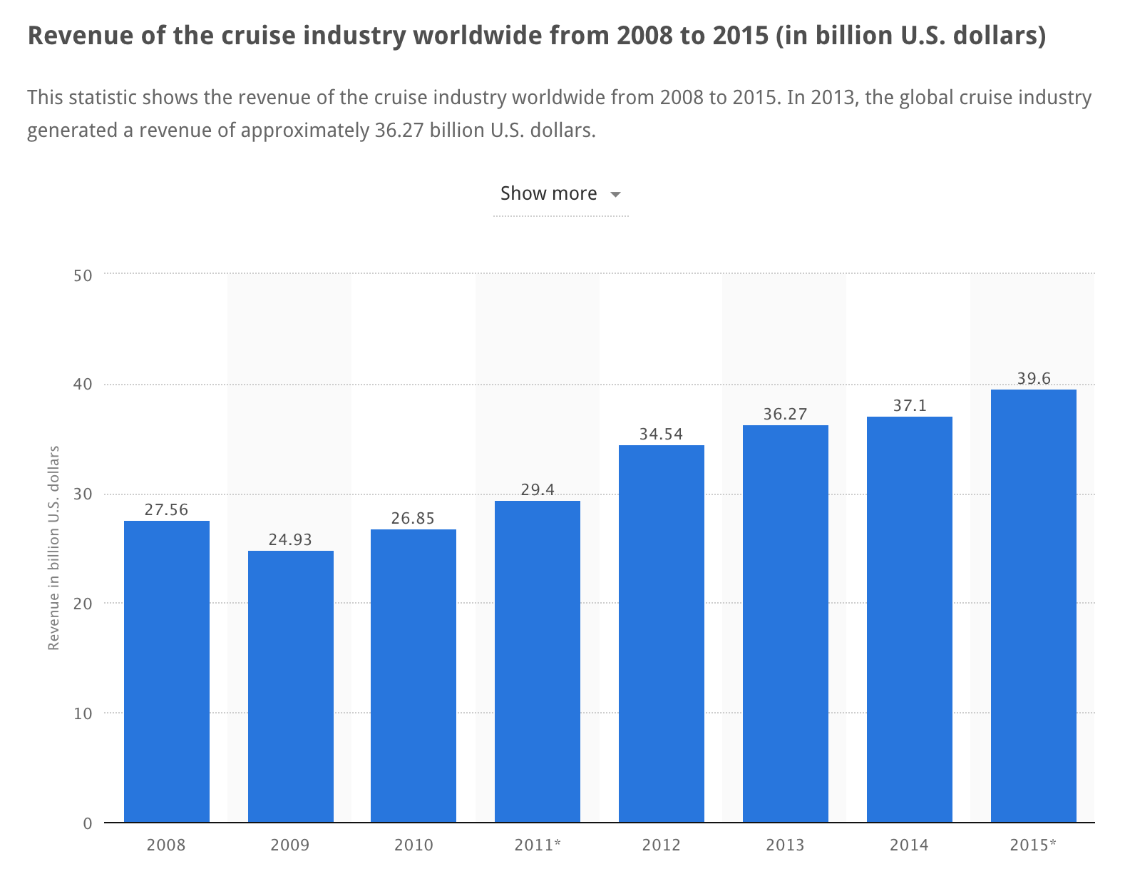Cruise Industry Revenue - Statista.com