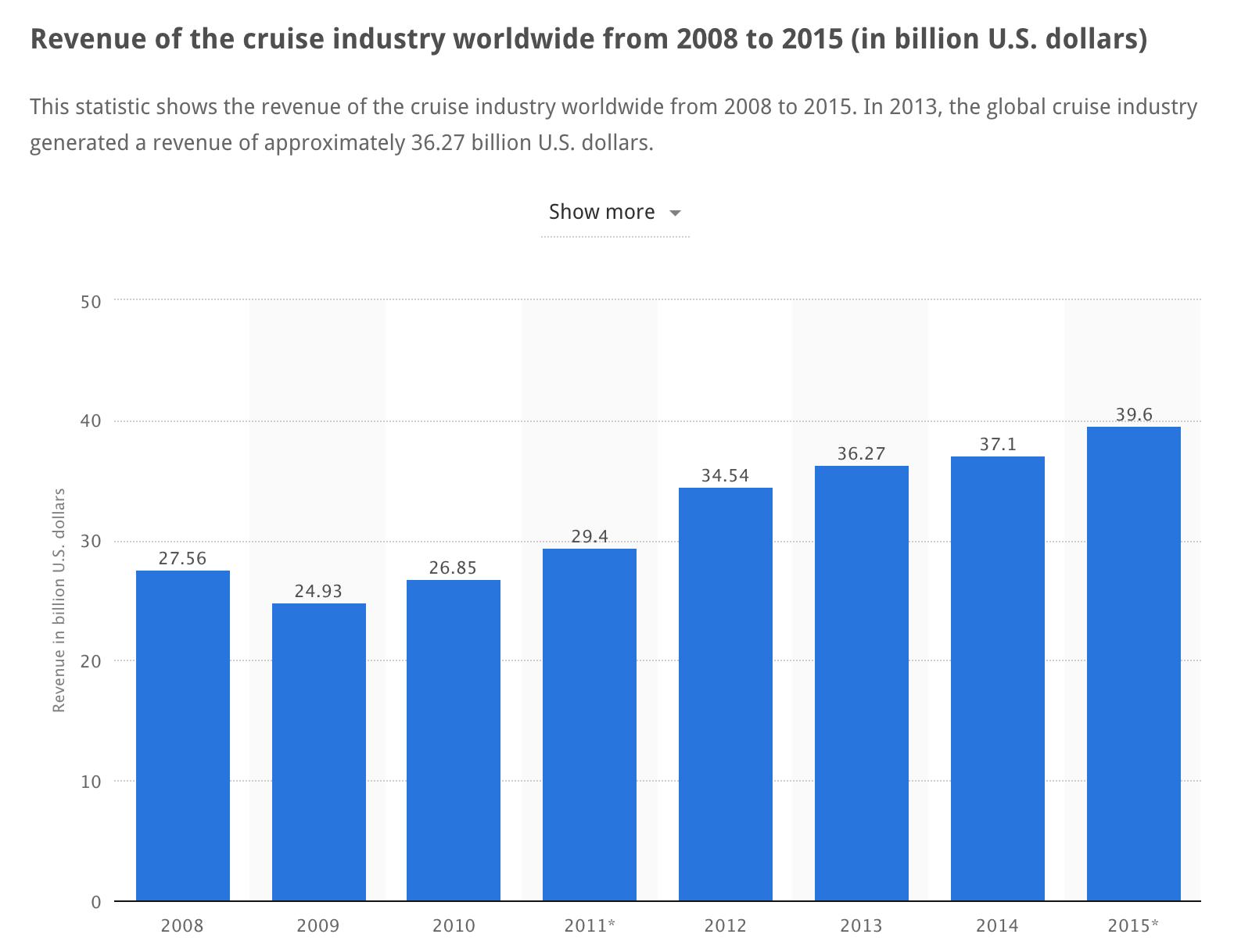 Cruise Industry Revenue - Statista.com