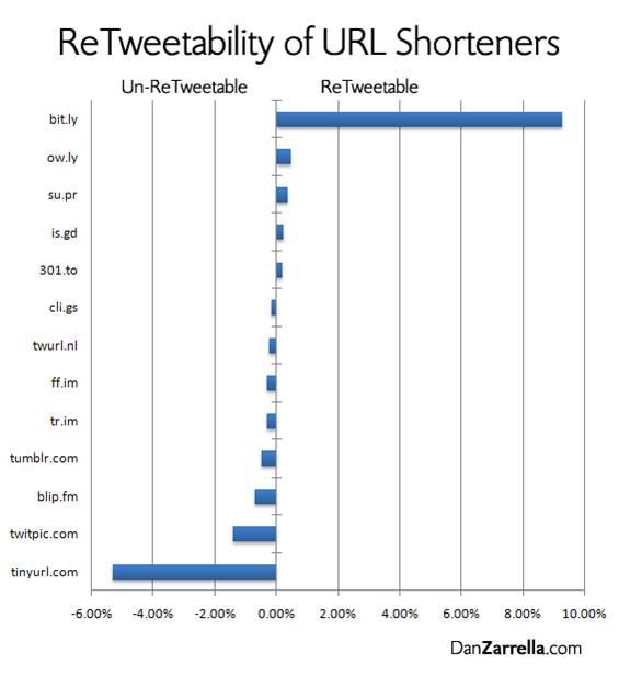 Como usar twitter para afiliados