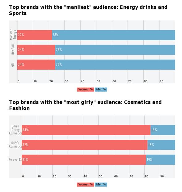 gender demographics