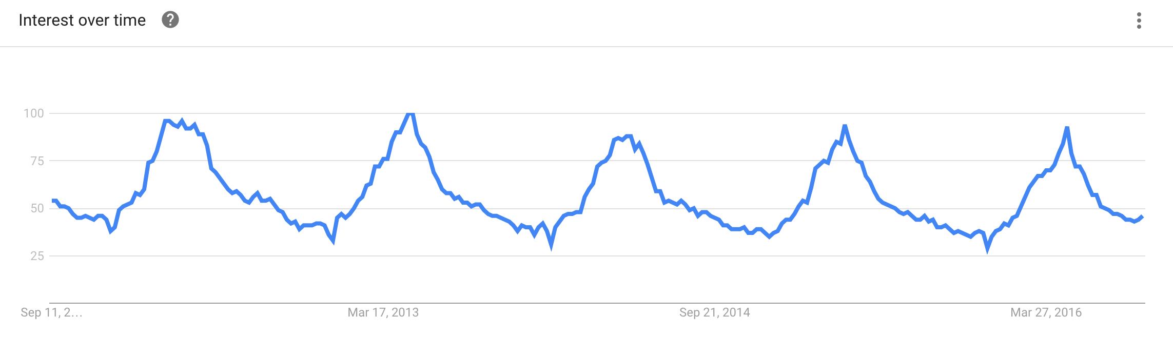 Gardening - Google Trends
