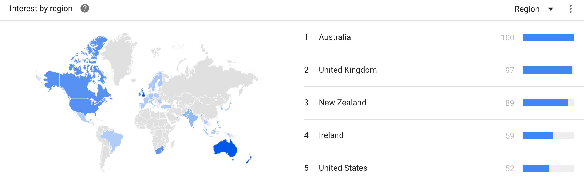 Gardening Market - Google Trends