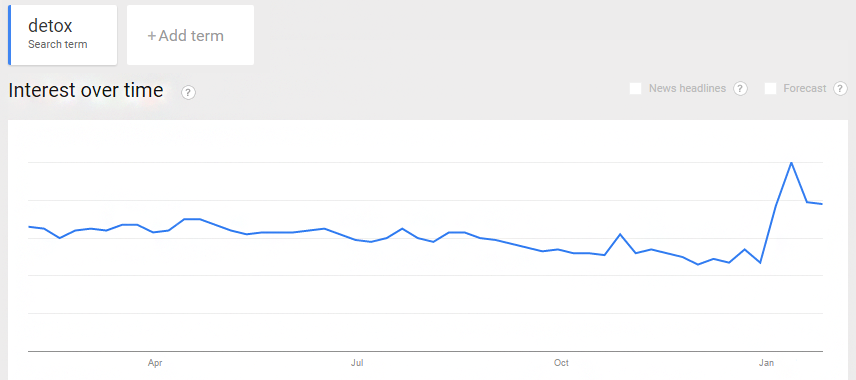detox in Google Trends