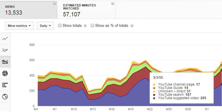 youtube graph