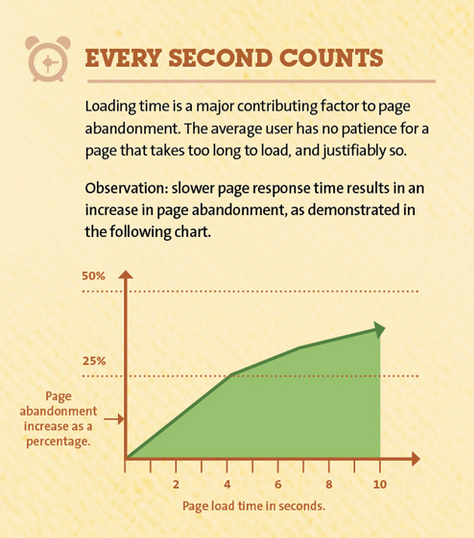 KISSmetrics infographic