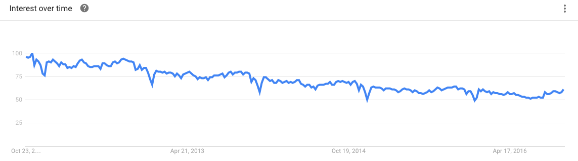 Photography Interest - Google Trends