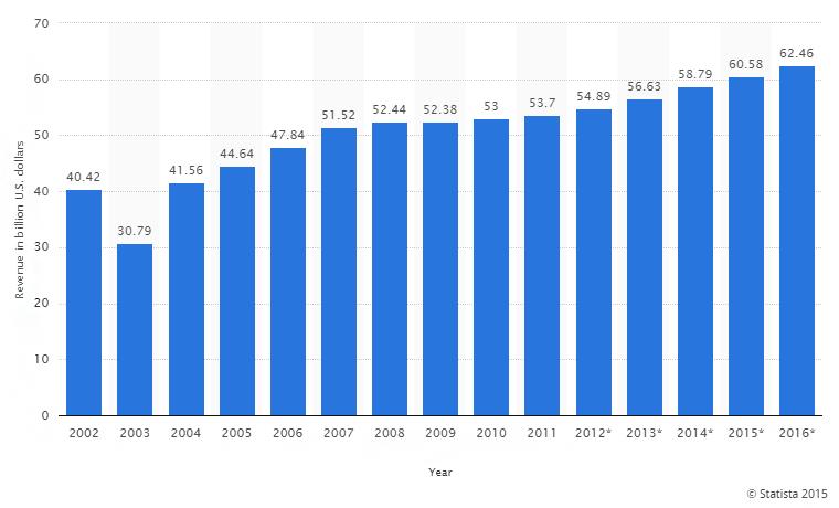 cosmetics industry revenue graph