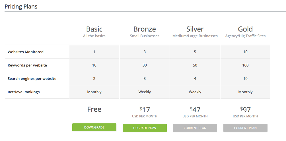 Affilotools Pricing Plans