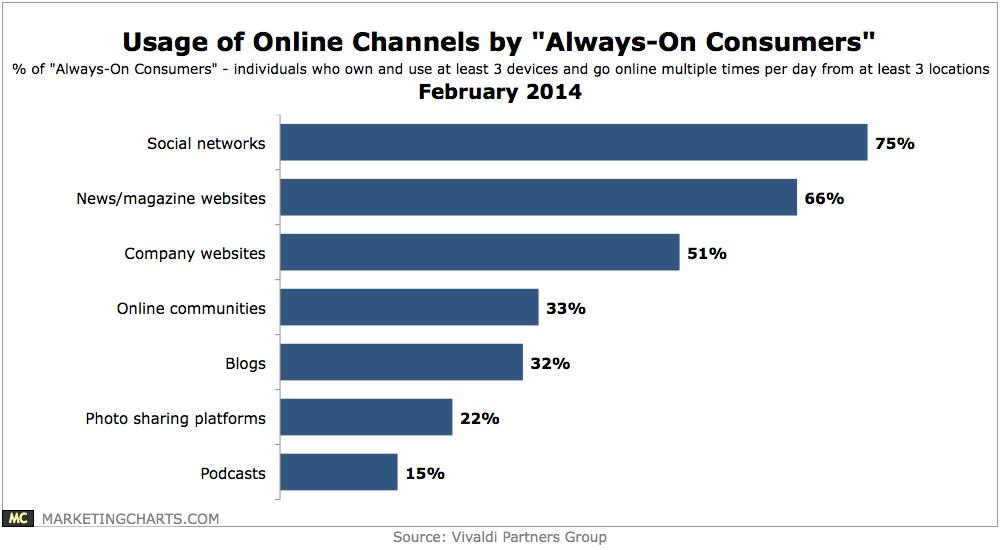 Chart for Always-On Data