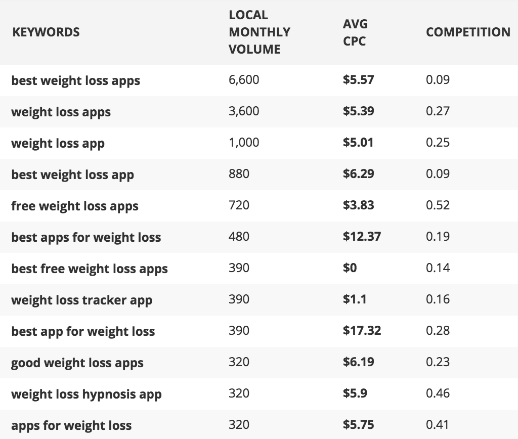 Weight Loss Apps - Affilotools Results