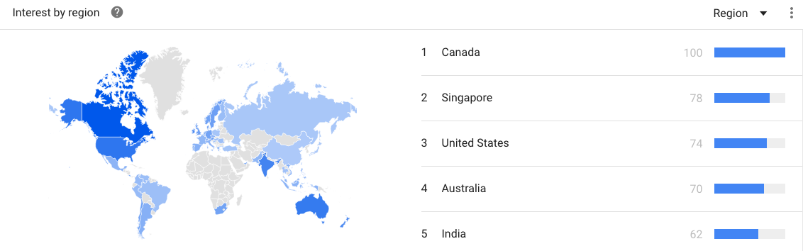 Yoga - Google Trends Region