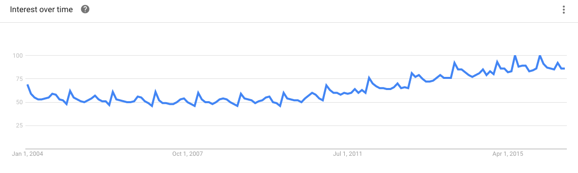 Yoga - Google Trends