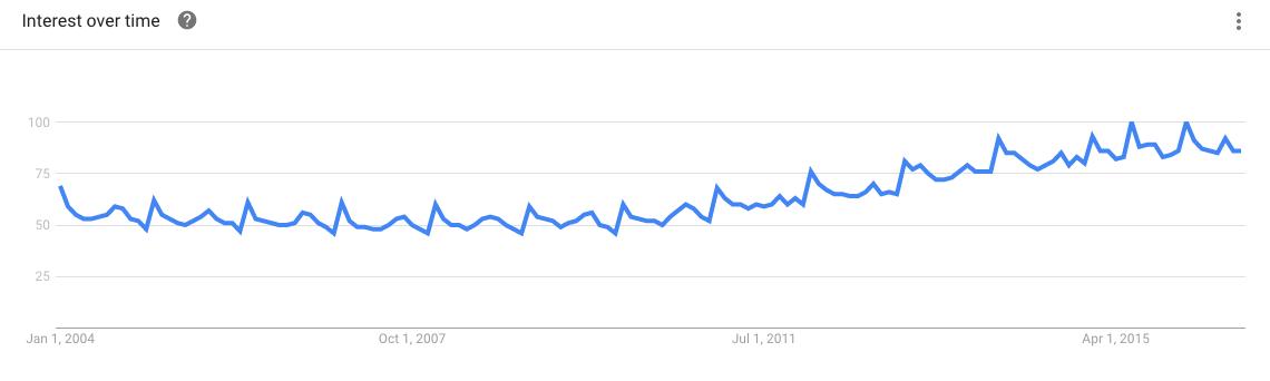 Yoga - Google Trends
