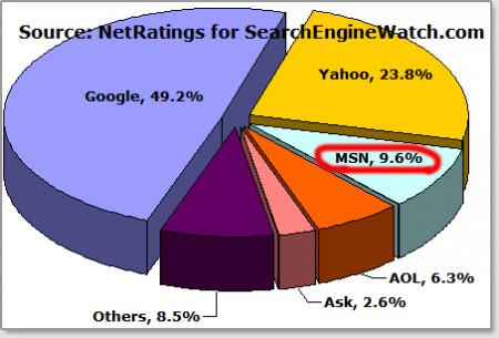Searches by search engine