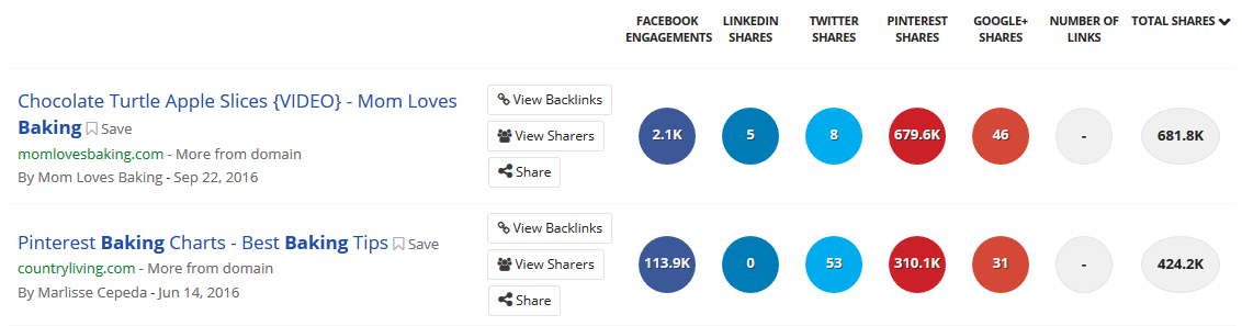 """BuzzSumo results for """"Baking"""""""