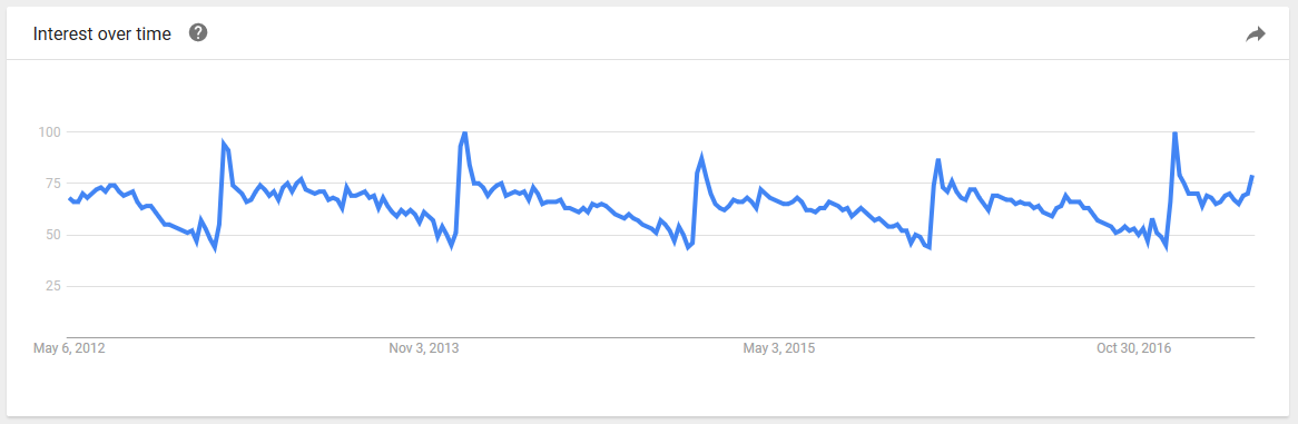Google Trends results for