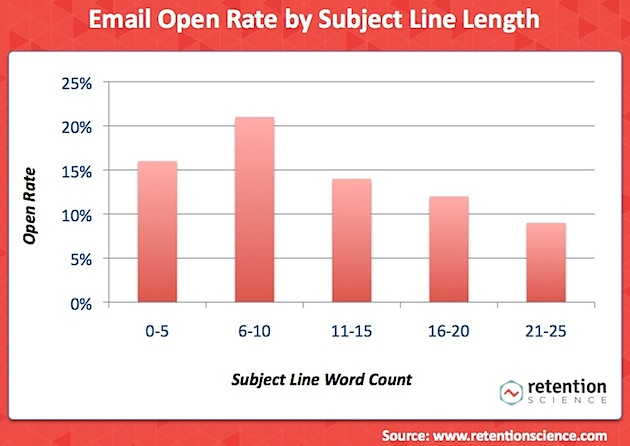 how subject length affects open rate
