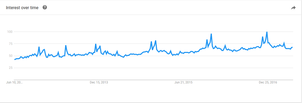 """Google Trends results for """"Baking"""""""