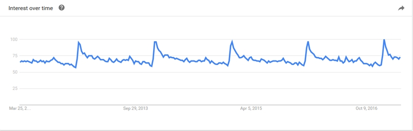 """Google रुझान डेटा """"स्वास्थ्य"""""""