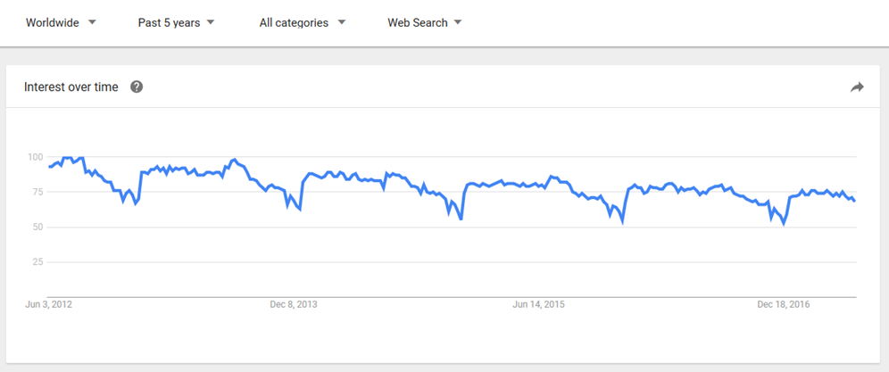 """Google Trends results for """"real estate"""""""