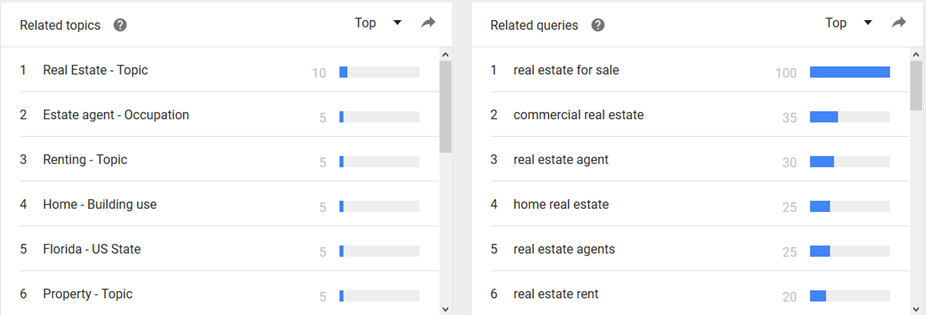 """Topics and queries related to """"real estate"""" from Google Trends"""