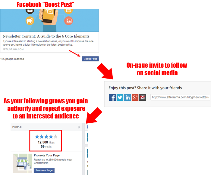 social following funnel