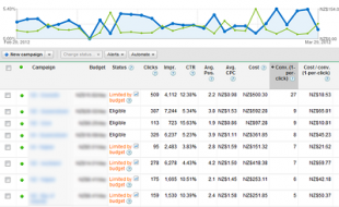 Become an ROI Master with AdWords Conversion Tracking