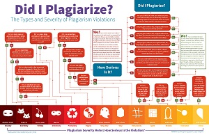 Plagiarism: The Biggest Digital Content Sin