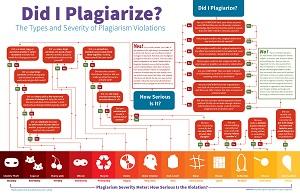 Plagiarism: The Biggest Digital Content Sin