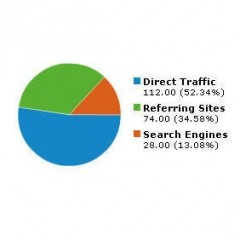 Are you missing opportunities to promote your affiliate site with direct traffic?