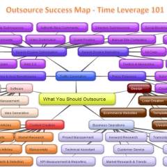 Webinar Video Replay: Secrets to Outsourcing