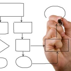 Quick Idea Braindump - Semi-automated Blogging Plan